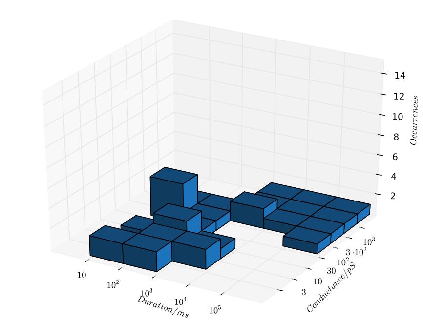 3D Histogram in Python (2)   Jon Chui